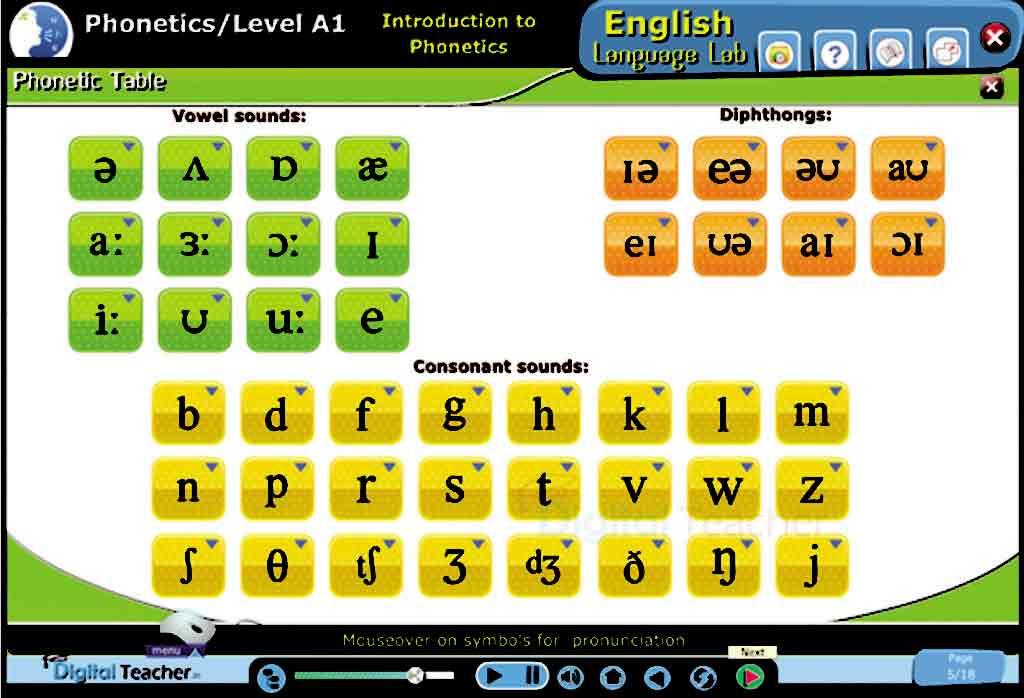 Phonetics Digital Class - English Language Lab