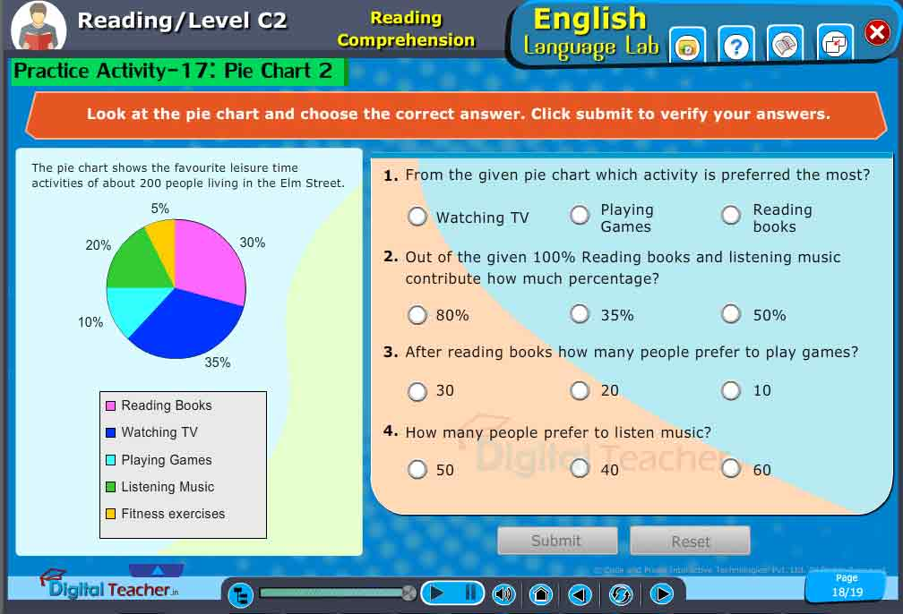 English Language Lab practical activity to observe the following pie chart and answer the questions carefully to improve English Reading skills