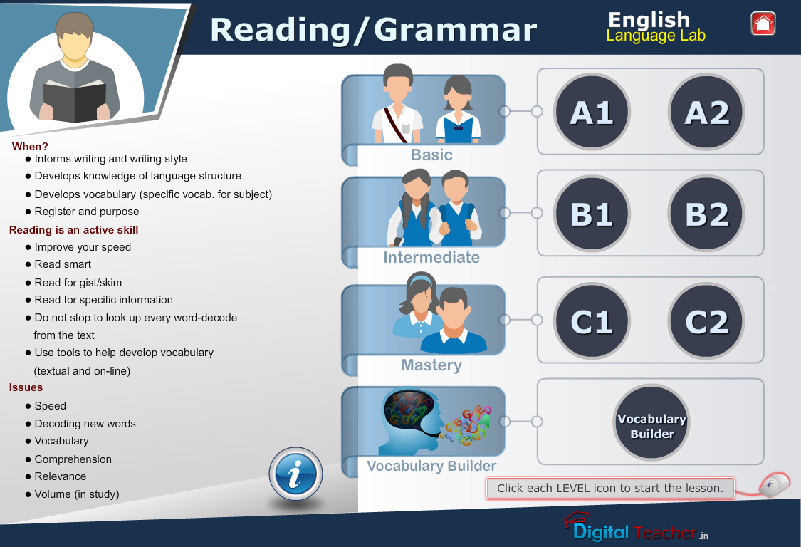 English language reading infographic gives types of levels in reading or grammar