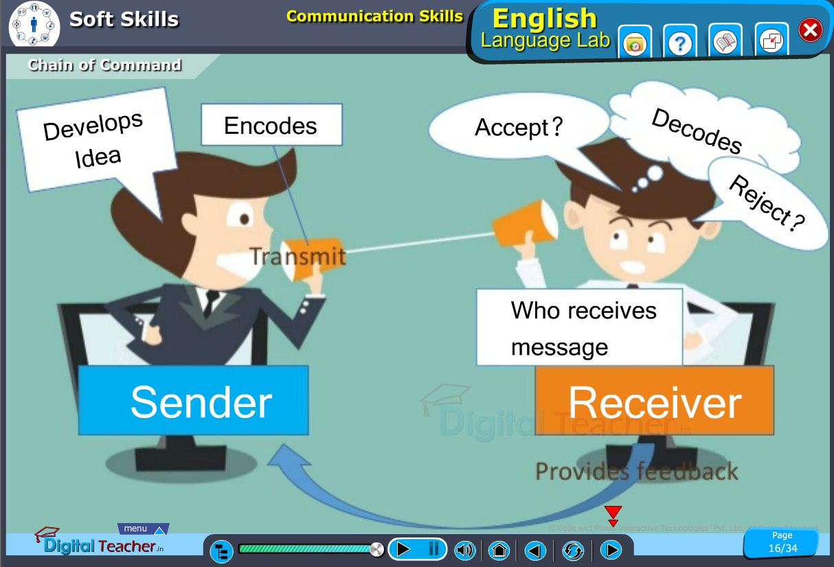English language lab softskills infographic for chain of command while communicating between two persons