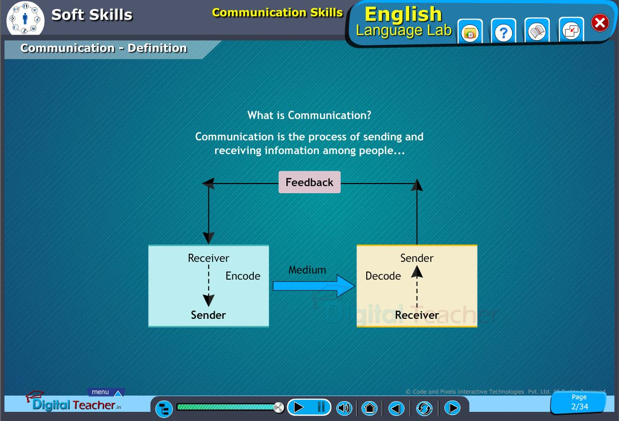 English language lab softskills infographic to define communication