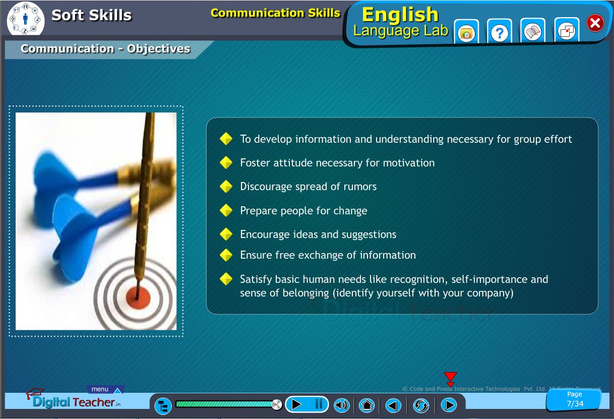 English language lab softskills infographic about communication objectives