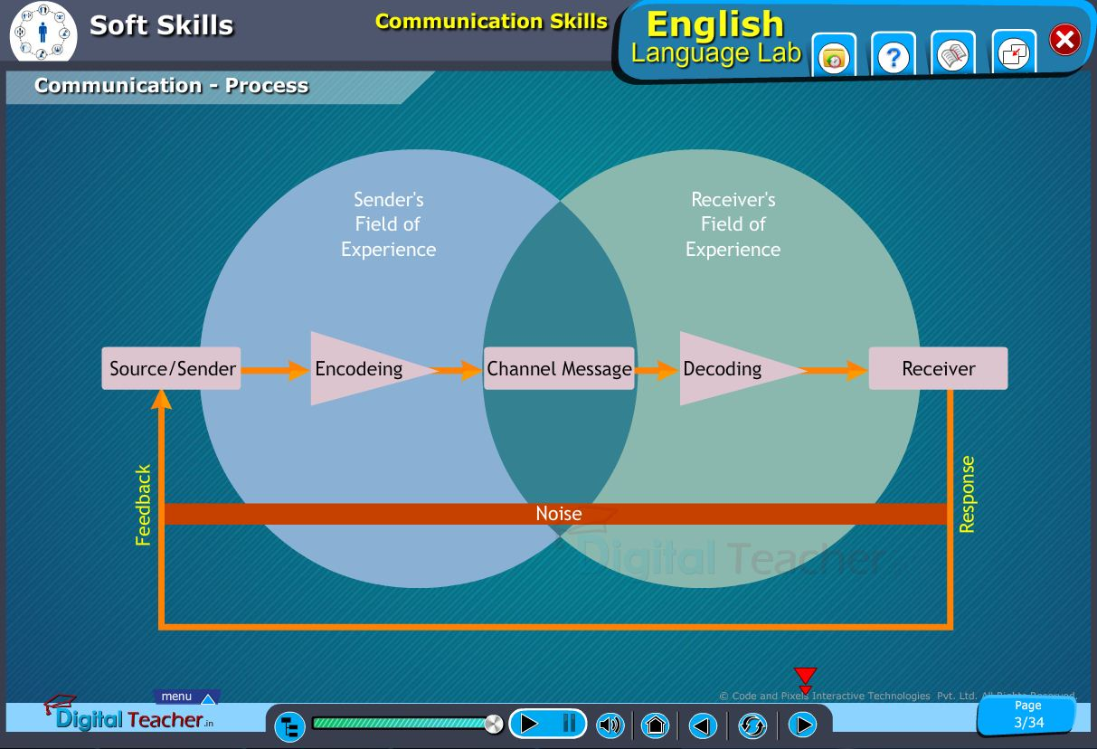 English language lab softskills infographic about communication process