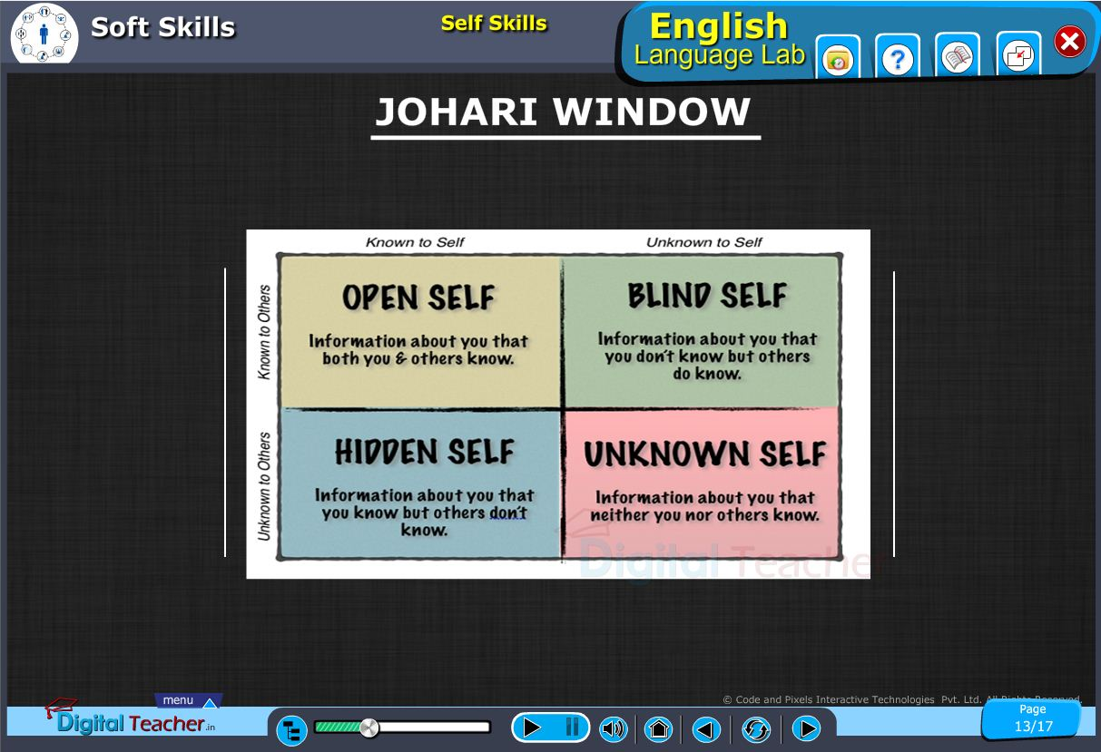 English language lab softskills infographic about the self skills johari window