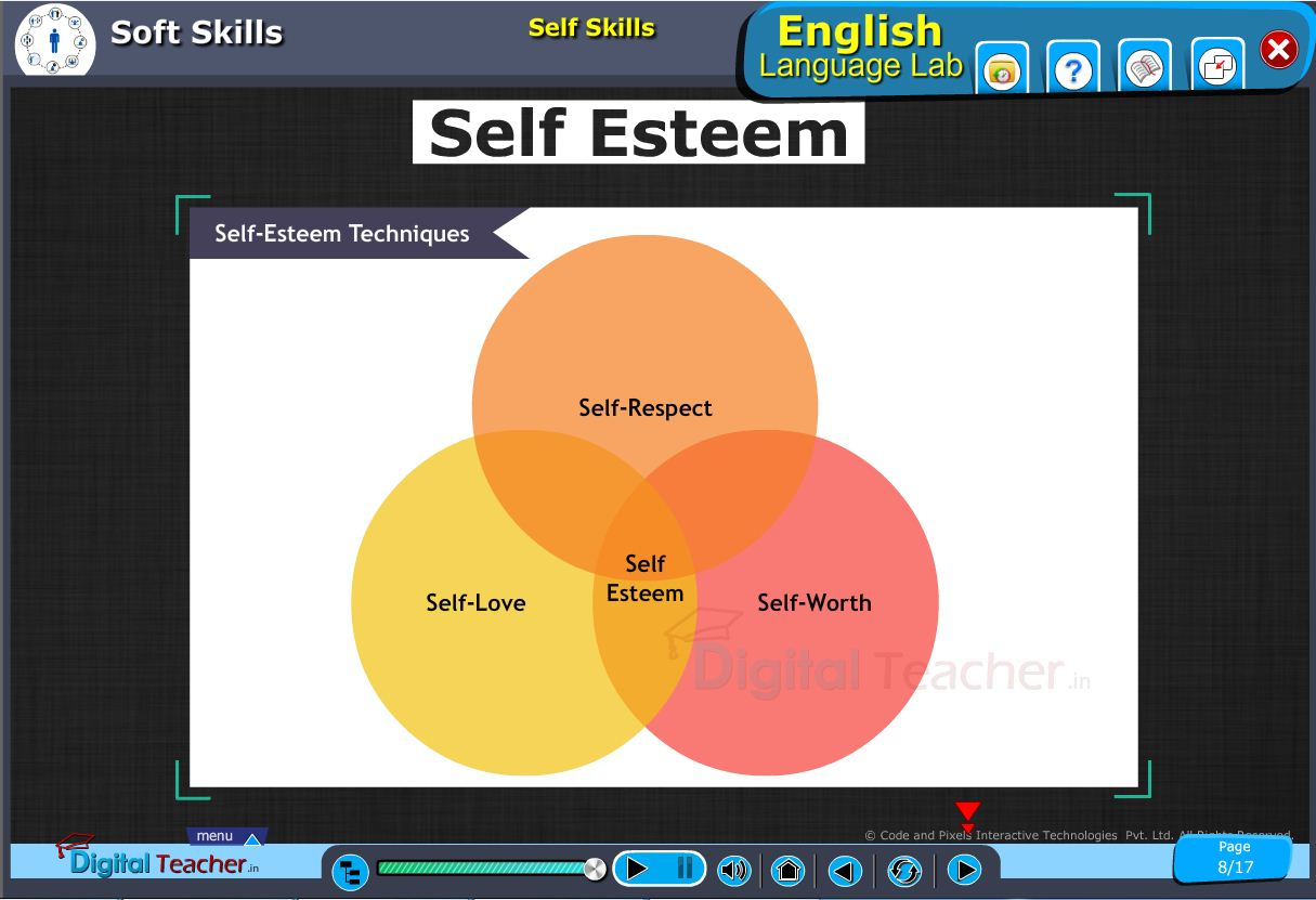 English language lab softskills infographic defining self esteem