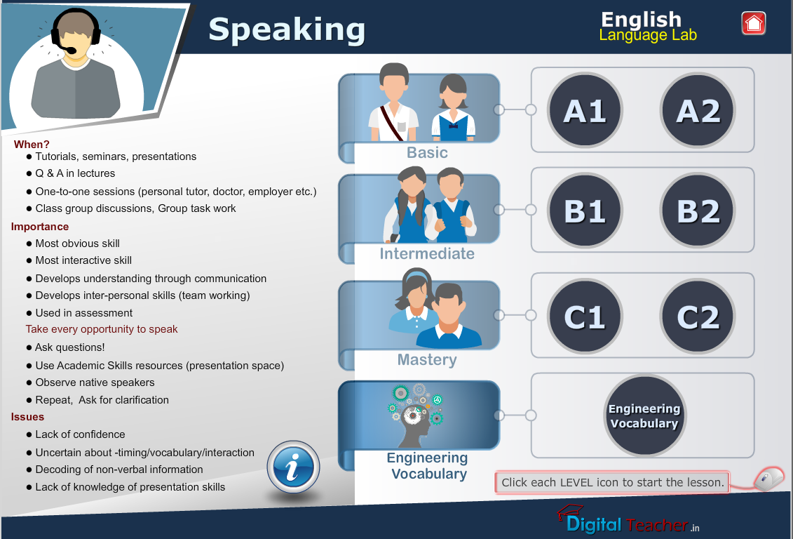 English language lab speaking infograhic gives idea about understanding English speaking skills at different levels.